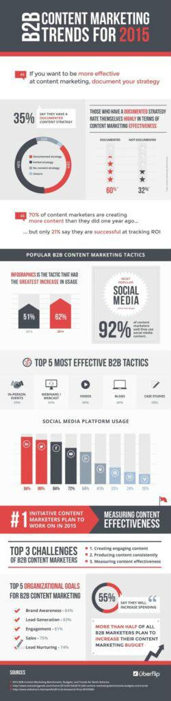 b2b-content-marketing-trends