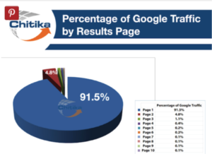why-SEO-is-important